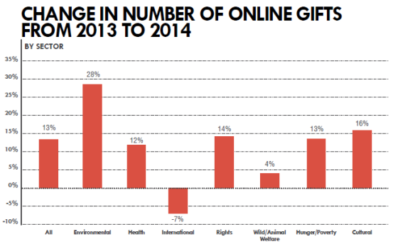 change in online revenue