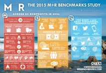 M R-Benchmarks-2015