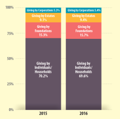 Distribution of total giving, by source, for the years 2015 and 2016. Source: The Philanthropy Outlook 2015 & 2016. Click to view full size.