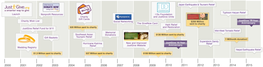 justgive_timeline_15years