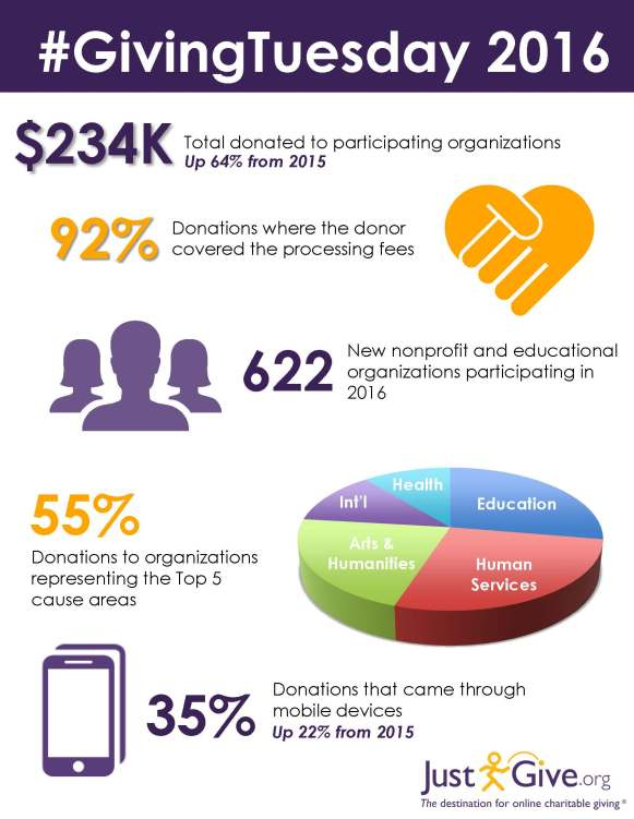 givingtuesdayinfographic_2016-3